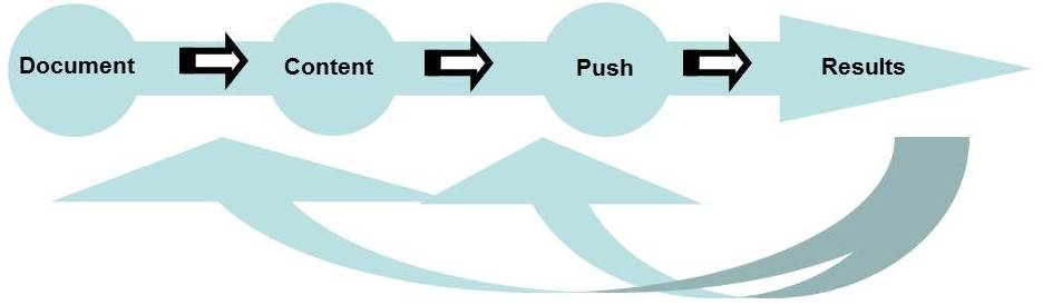 DCPR process include document, content, push, and results